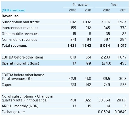 Telenor Pakistan Q4 2012